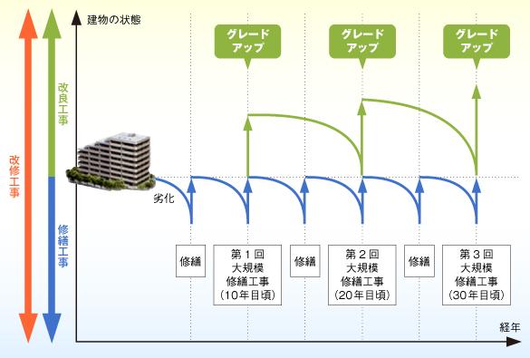 大規模修繕工事周期のイメージ